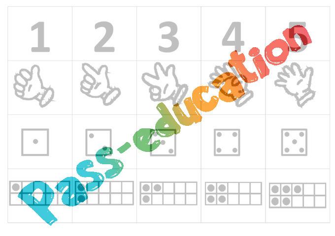 Favori Chiffres, doigts, dés, cartes à points jusqu'à 10 - Affichages  LE68