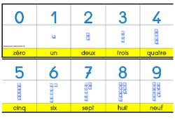 Bande numérique jusqu' à 20 - Affichage -  et  - Outils pour la classe : 2eme, 3eme Maternelle - Cycle Fondamental