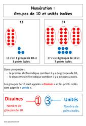 Groupes de 10 et unités isolées - Affiche pour la classe : 1ere Primaire
