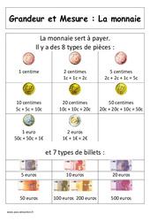 Monnaie - Affiche pour la classe : 1ere Primaire