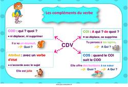 Grammaire - Affiches de classe pour l'année : 3eme, 4eme, 5eme Primaire
