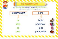 Déterminants - Affiche de classe : 1ere, 2eme Primaire