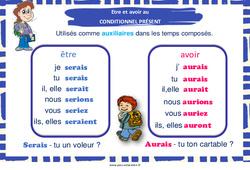Être et avoir au conditionnel présent - Affiche de classe : 3eme, 4eme, 5eme Primaire