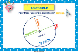 Cercle - Affiche de classe : 1ere, 2eme Primaire