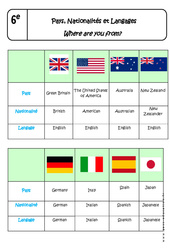 Pays, Nationalités et Langages - Cours - Where are you from? : 6eme Primaire