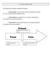 Passé - présent - futur - Cours, Leçon - Conjugaison : 3eme Primaire