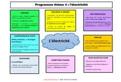 Semaine 12 à 15 -  thème- Fiches l'électricité - école à la maison - 1ere, 2eme Maternelle - Cycle Fondamental