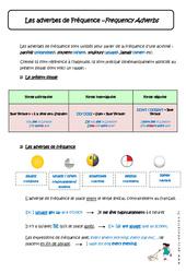 Les adverbes de Fréquence - Cours - Frequency Adverbs : 1ere Secondaire