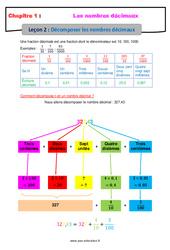 Décomposer les nombres décimaux - Cours : 6eme Primaire