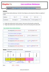 Comparer les nombres décimaux - Cours : 6eme Primaire