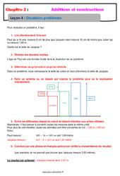 Situation problèmes - Cours - Addition et soustraction des nombres décimaux : 6eme Primaire