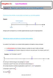 Repérer une fraction sur une droite graduée - Cours - Les fractions : 6eme Primaire