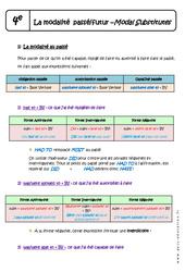 Modalité du passé et du futur - Cours - Modal substitutes : 2eme Secondaire