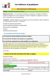Les tableaux et graphiques - SEGPA - EREA - Décrochage scolaire : 4eme, 5eme, 6eme Primaire