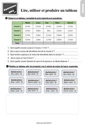 Exercices, révisions sur lire, utiliser et produire un tableau -  avec les corrigés : 5eme Primaire