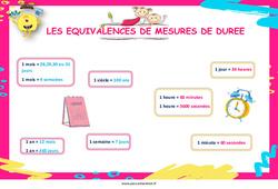 Les équivalences de mesures de durée - Affiche de classe : Primaire - Cycle Fondamental