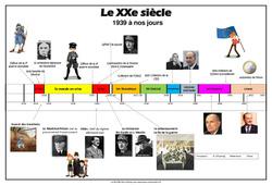 Chronologie des évènements de la première guerre mondiale à la construction européenne - Au XXe siècle - La Famille pass temps : 5eme Primaire