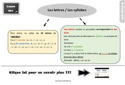 Leçon, trace écrite sur les lettres, les syllabes au  : 2eme Primaire