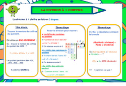 La division à un chiffre - Affiche : 2eme, 3eme, 4eme, 5eme Primaire