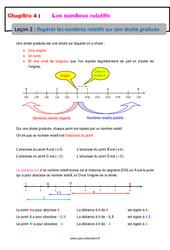 Repérer les nombres relatifs sur une droite graduée - Cours : 1ere Secondaire