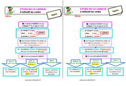 L'infinitif du verbe - Étude de la langue - Cours, Leçon : 3eme Primaire