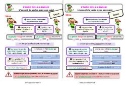 L'accord du verbe avec son sujet - Étude de la langue - Cours, Leçon : 3eme Primaire