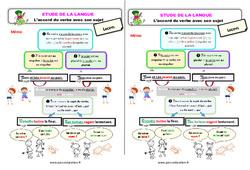 L'accord du verbe avec son sujet - Étude de la langue - Cours, Leçon : 2eme Primaire