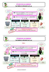La lettre m devant m, b, p - Étude de la langue - Cours, Leçon : 2eme Primaire