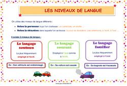Les niveaux de langue - Affiche : 3eme, 4eme, 5eme Primaire