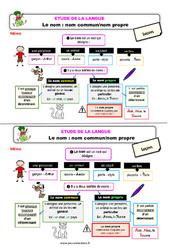 Le nom - Fiches nom commun / nom propre - Étude de la langue - Cours, Leçon : 2eme Primaire