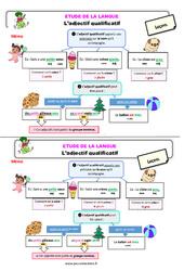 L'adjectif qualificatif - Étude de la langue - Cours, Leçon : 3eme Primaire
