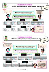 Le futur des verbes - Fiches vouloir, pouvoir prendre, avoir, être - Étude de la langue - Cours, Leçon : 3eme Primaire