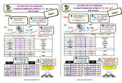 Le passé composé des verbes en - ir ; - oir ; - re / être et avoir - Étude de la langue - Cours, Leçon : 3eme Primaire