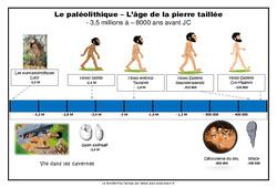 Frise chronologique - Le paléolithique : 3eme, 4eme Primaire