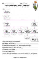 Succession des rois de france durant la guerre de 100 ans - Exercices : 4eme Primaire