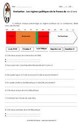 Régimes politiques de la France de 1815 à 1870 - Examen Evaluation : 5eme Primaire