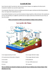 Comprendre le cycle de l'eau - Exercices - Sciences : 4eme, 5eme Primaire