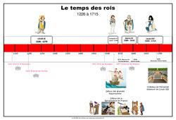 Frise chronologique - Temps des rois : 4eme Primaire