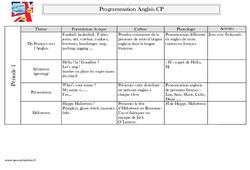 Anglais - Programmation : 1ere Primaire