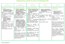 Sciences et technologie - Programmation annuelle : 5eme Primaire