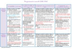 EMC - Enseignement moral et civique - Programmation annuelle : 5eme Primaire