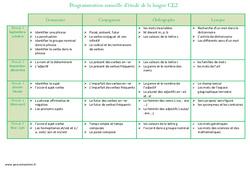Etude de la langue - Programmation annuelle : 3eme Primaire