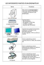 Les différentes parties de l'ordinateur - Informatique - Sciences : 3eme, 4eme, 5eme Primaire