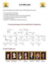 La famille royale - L'arbre généalogique de la Famille Royale d'Angleterre - Civilisation anglaise : 3eme, 4eme, 5eme Primaire