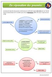 Séparation des pouvoirs - Exercices - EMC : 4eme, 5eme Primaire