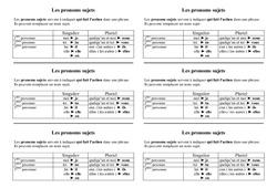 Pronoms sujets - Cours, Leçon - Grammaire : 2eme Primaire