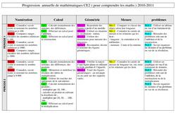 Mathématiques - Progression : 3eme Primaire