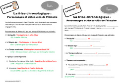 Dates clés et personnages de l'histoire - Cours, Leçon : 3eme Primaire