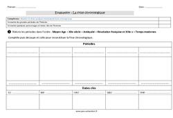 Frise chronologique - Examen Evaluation : 3eme Primaire