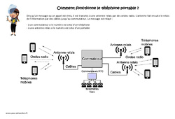 Comment fonctionne le téléphone portable - Exercices : 4eme, 5eme Primaire